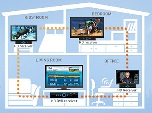 Custom Installation Services - Call Us To Integrate Your Time Warner, Dish, Or DirecTV DVR!